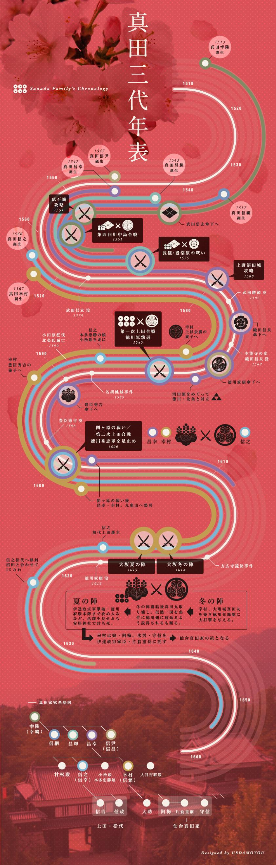 Sanada Family's Chronology