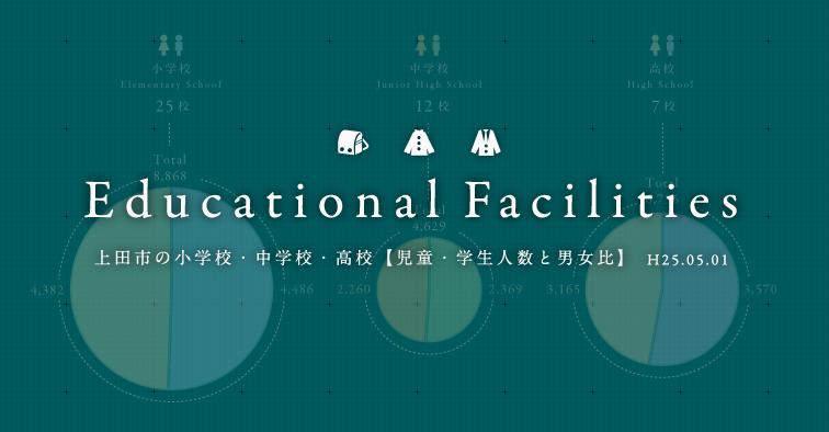 上田市の小学校・中学校・高校